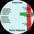 Warrior Caste: Early Makams
